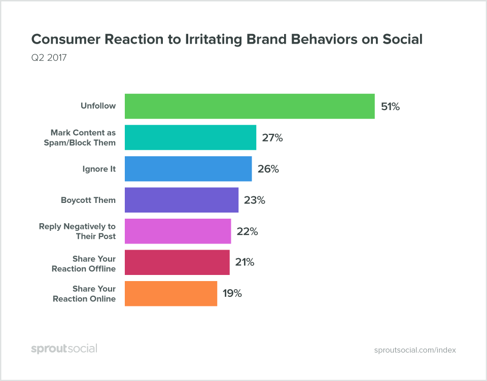Sarcasmo Sprout Social: Consumer Reaction to Irritating Brand Behaviors on Social