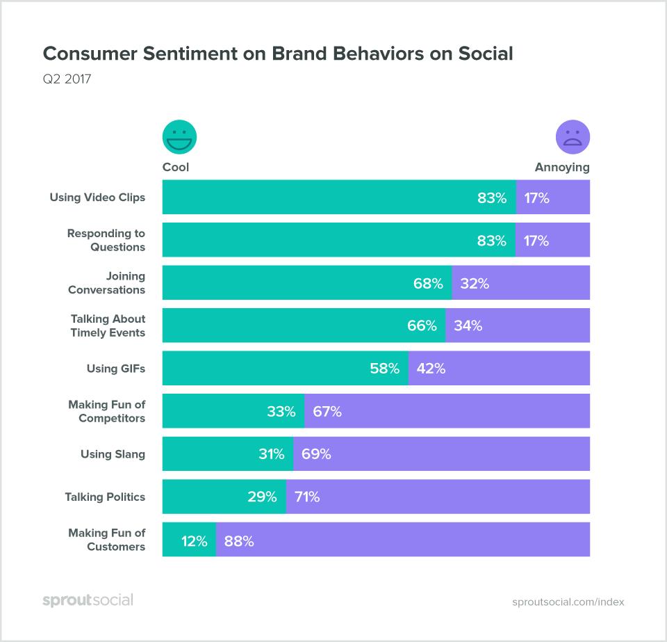 Consumer Sentiment on Brand Behaviors on Social
