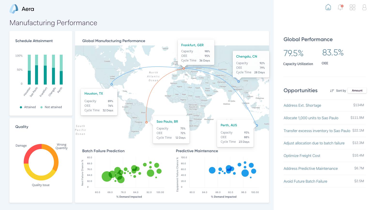 Aera: l'intelligenza artificiale per prendere decisioni in azienda