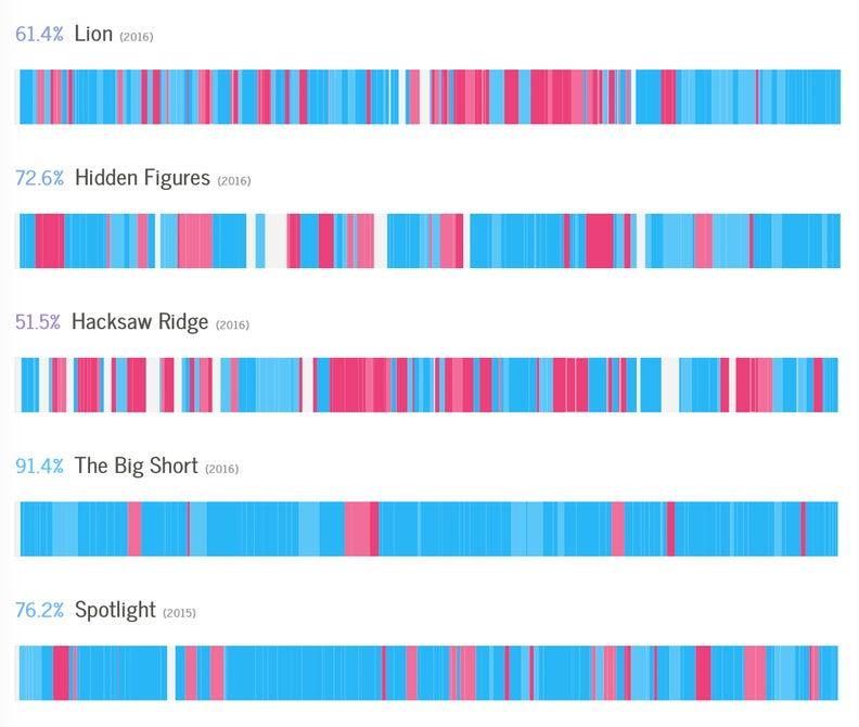 arte big data