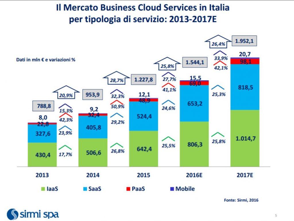 stato cloud in italia 2017