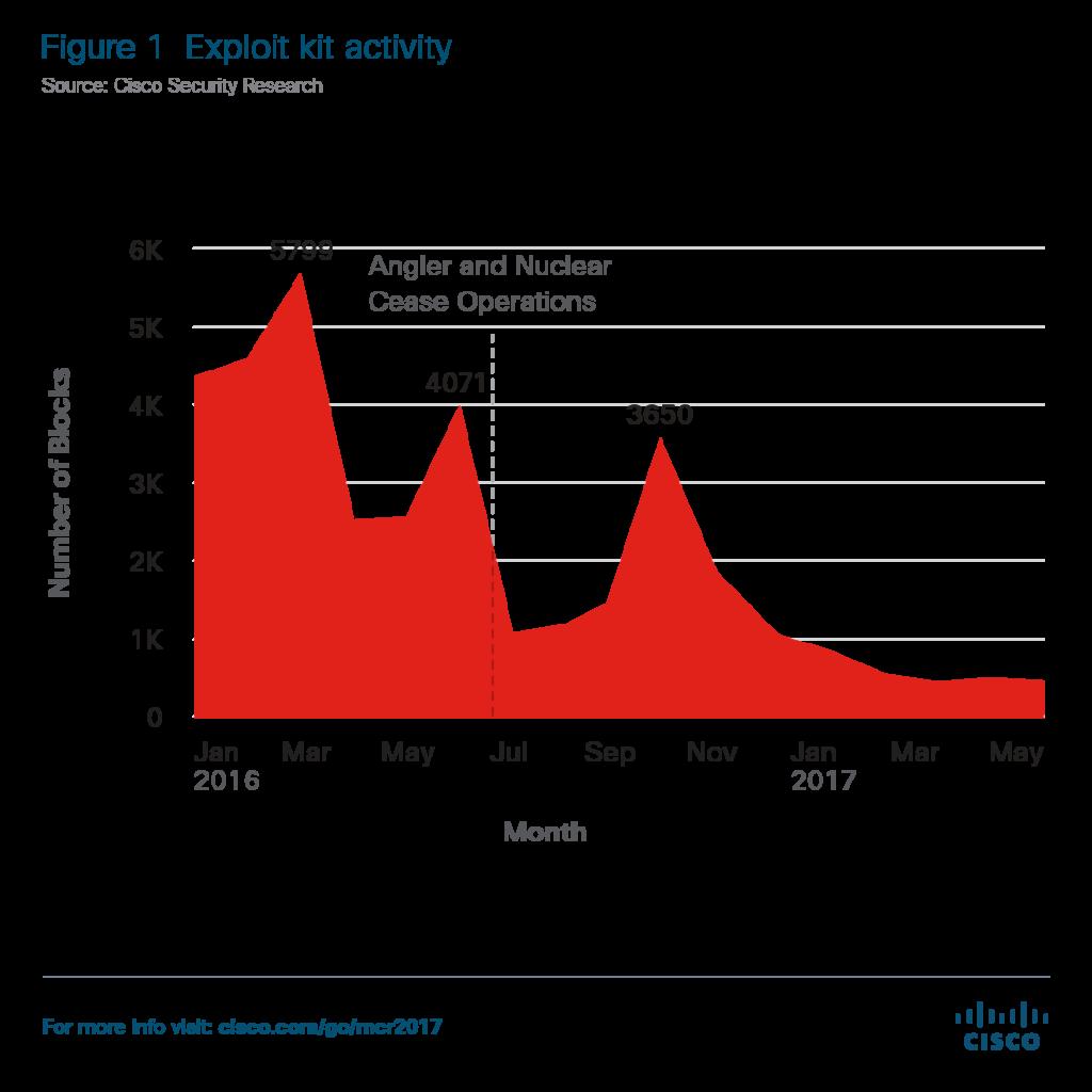 Cisco 2017 Midyear Security Report figure-1-exploit-kit-activity