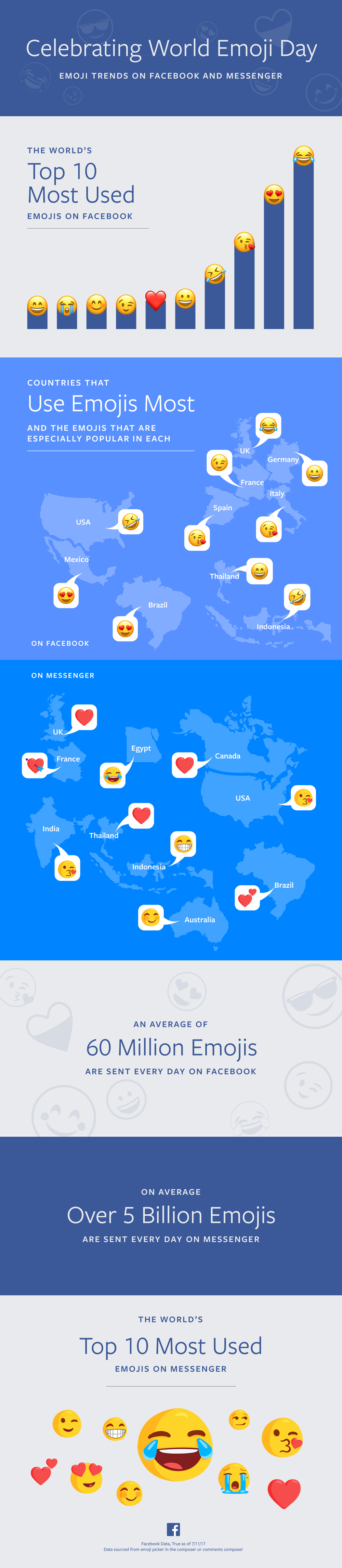 WORLD Emoji Day infografica