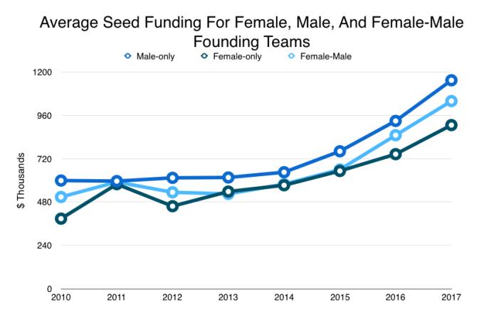 parità di accesso ai finanziamenti tra uomini e donne