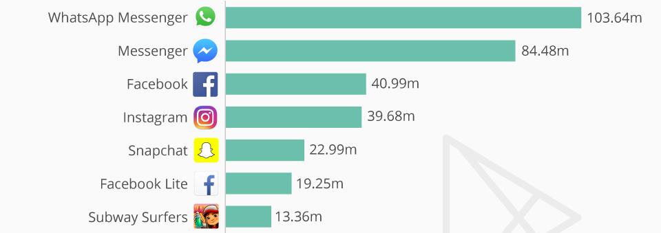 Whatsapp è l' app più scaricata per Android, scopri la top 10
