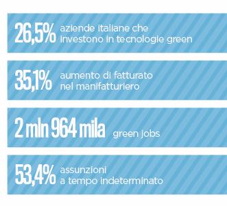 Trend green economy
