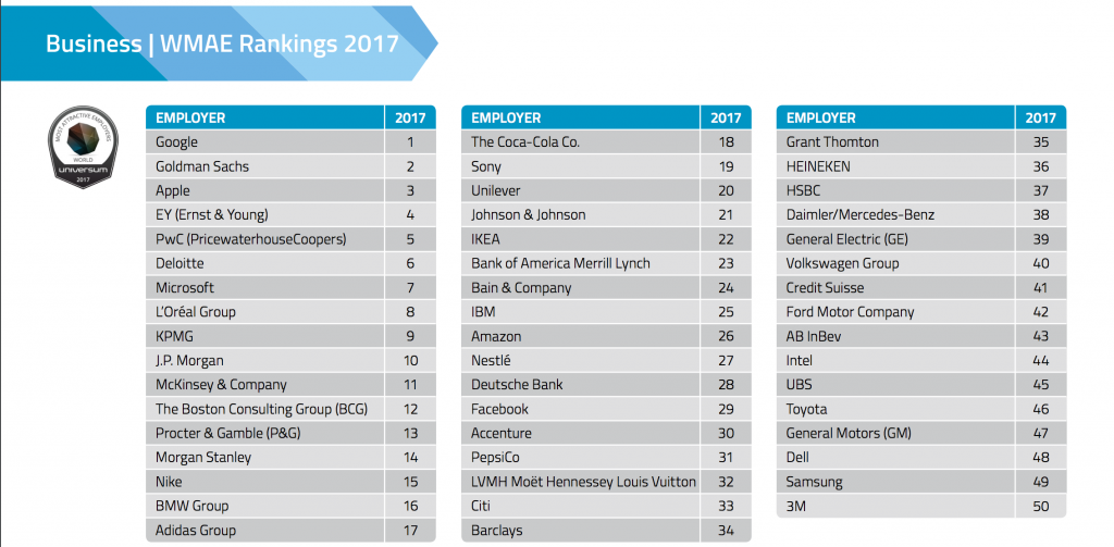50 Migliori aziende in cui lavorare al mondo Ingegneria e informatica