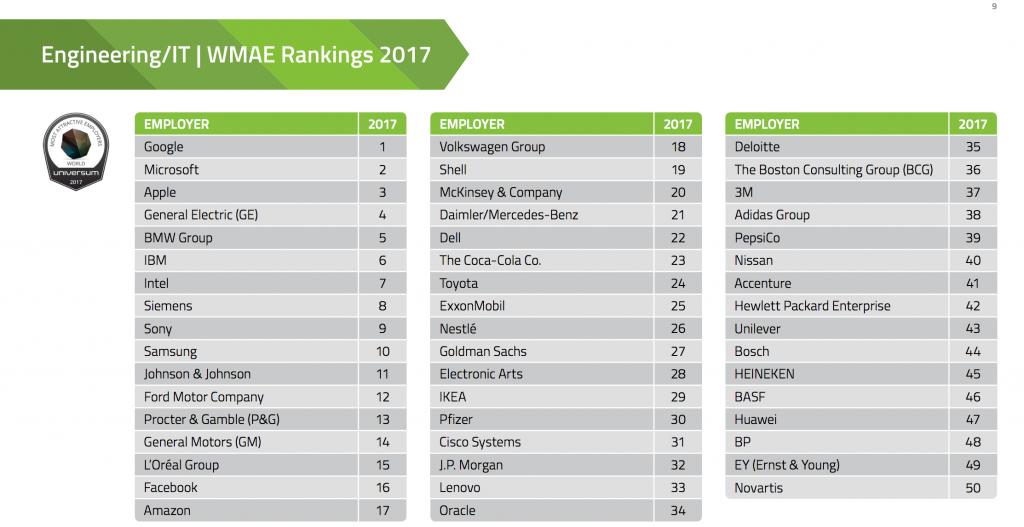 50 Migliori aziende in cui lavorare al mondo Economia