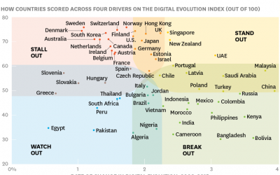 Paesi più digitali del mondo: il Digital Evolution Index