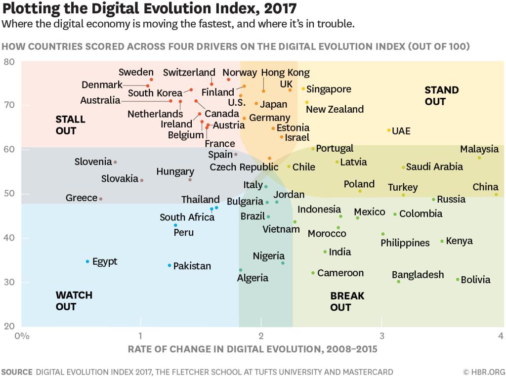 Paesi più digitali del mondo: il Digital Evolution Index