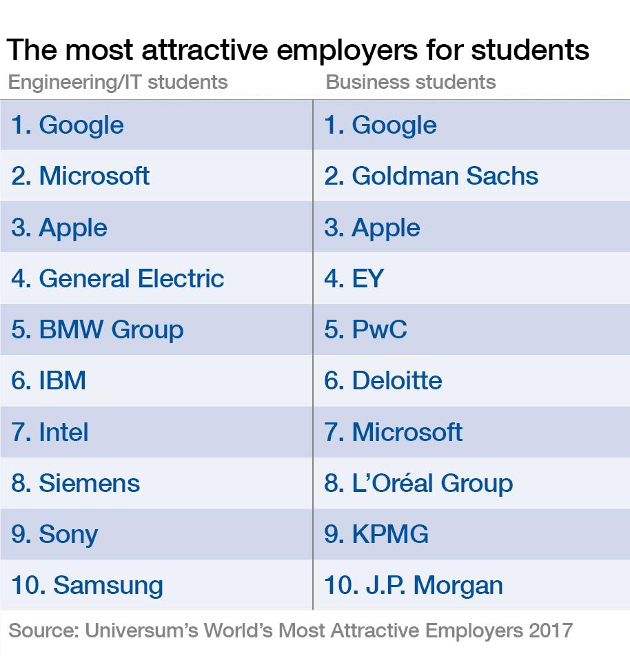 Migliori aziende in cui lavorare al mondo