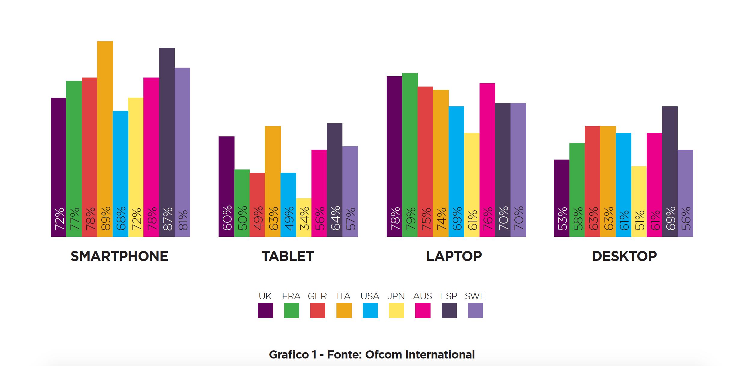 UX e testi: come devono cambiare per il mobile