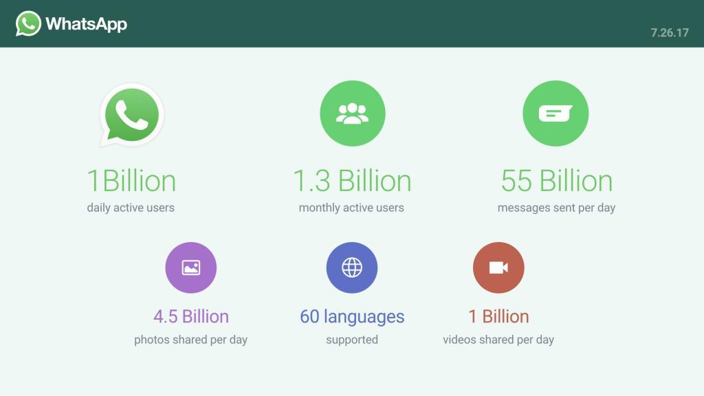 dati app whatsapp