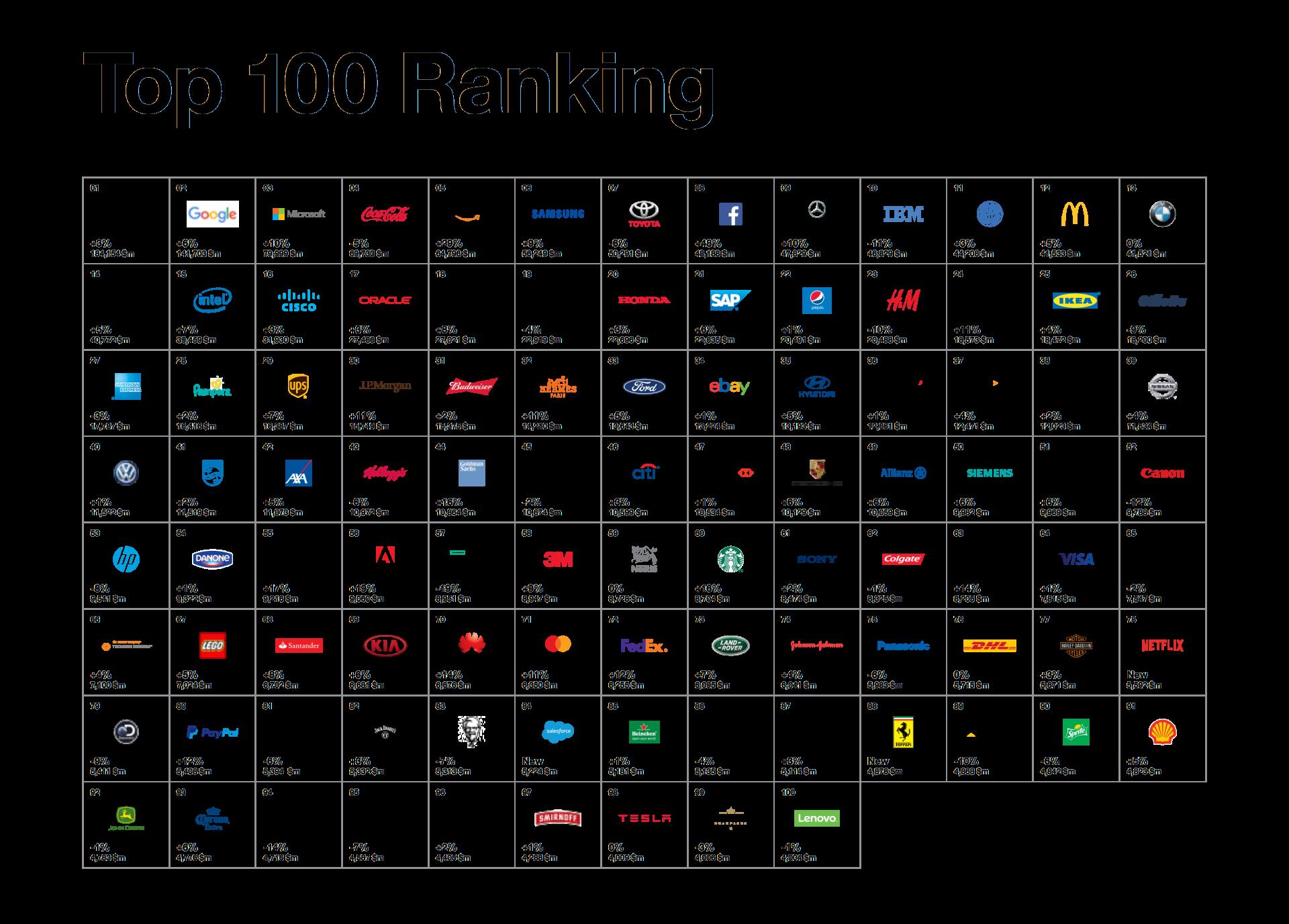 Best Global Brands 2017 - 100 migliori marchi