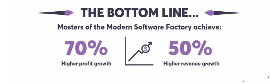 Ca Technologies ricerca Modern Software Factory