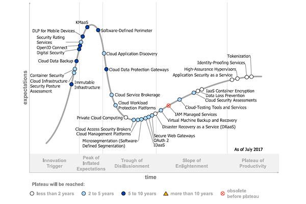 Gartner Hype Cycle 2017 mostra la maturità della sicurezza sul Cloud