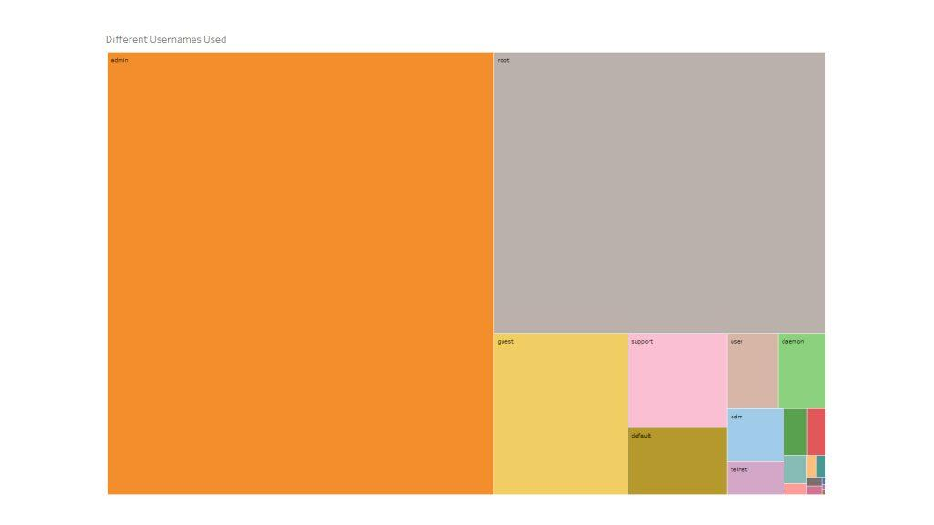 Sicurezza IoT: la visualizzazione grafica di Roland Schwab