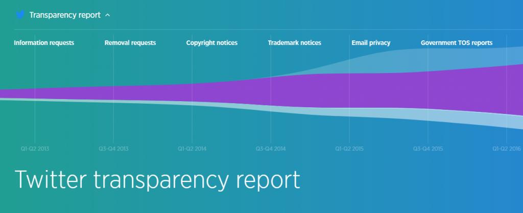 terrorismo su twitter trasparency report