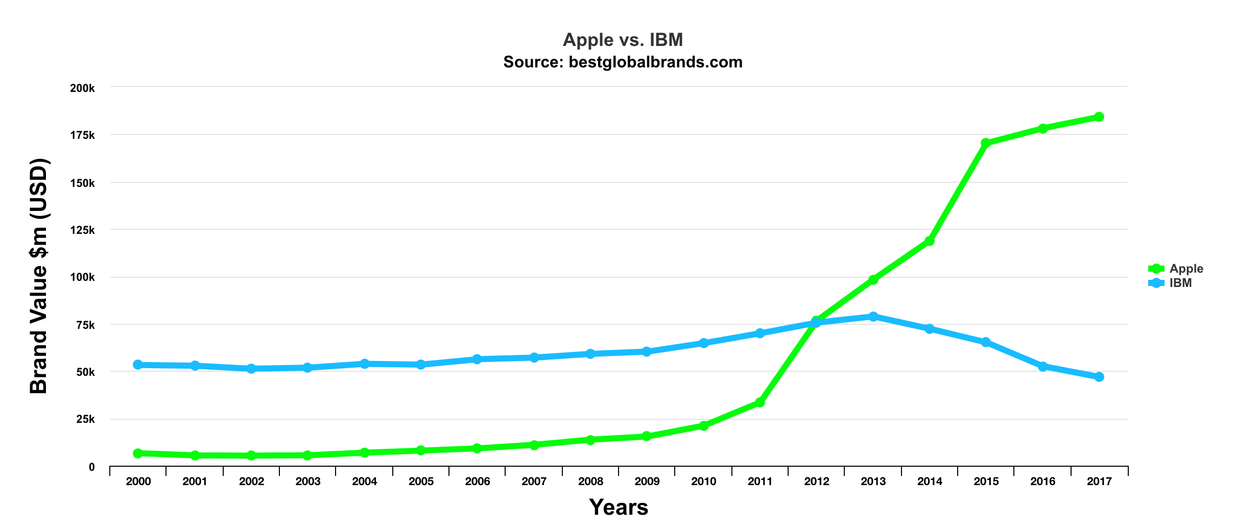 Best Brands: Apple Vs Ibm