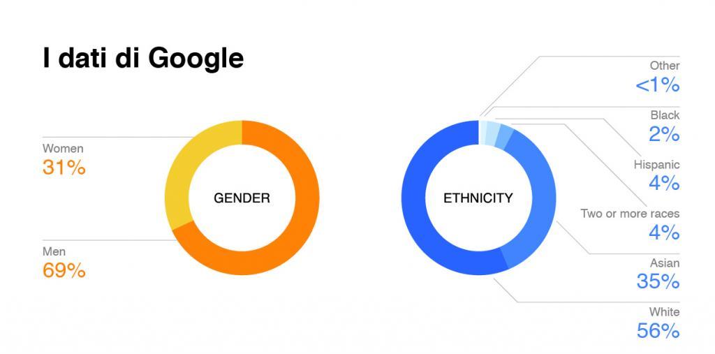 diversity google