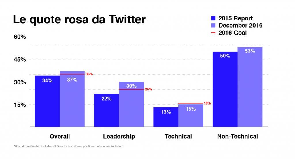 diversity twitter