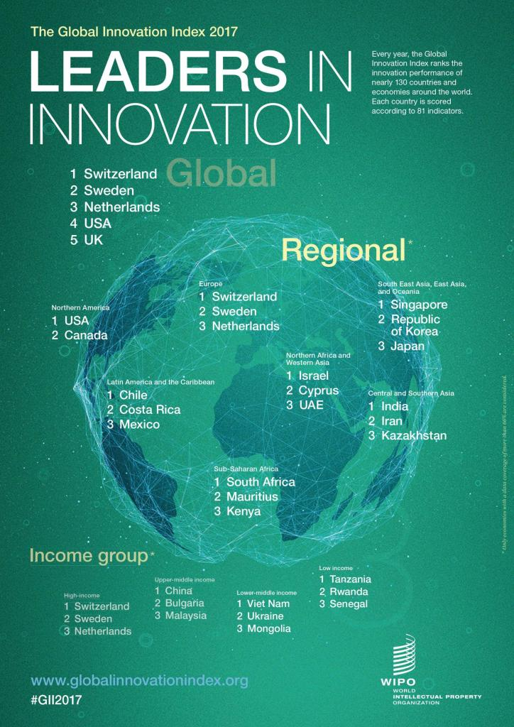 Paesi più innovativi al mondo Global Innovation Index 2017