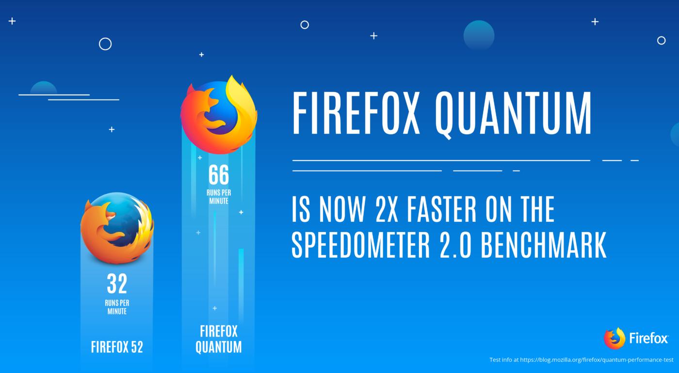 Il nuovo Firefox Quantum è disponibile per il download