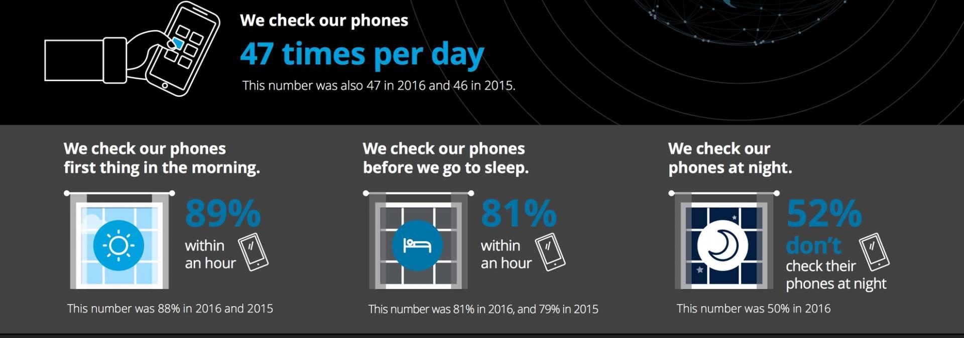 Diffusione smartphone nel mondo 2017: i dati sull'utilizzo