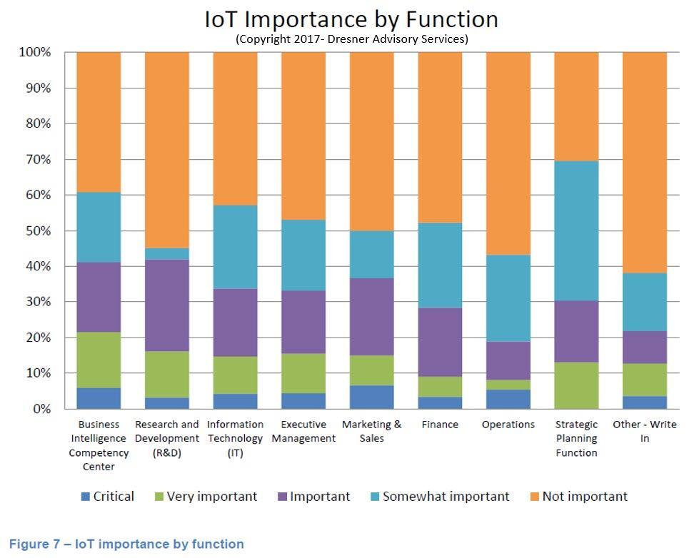 IoT i trend 2017 tecnologie mercato