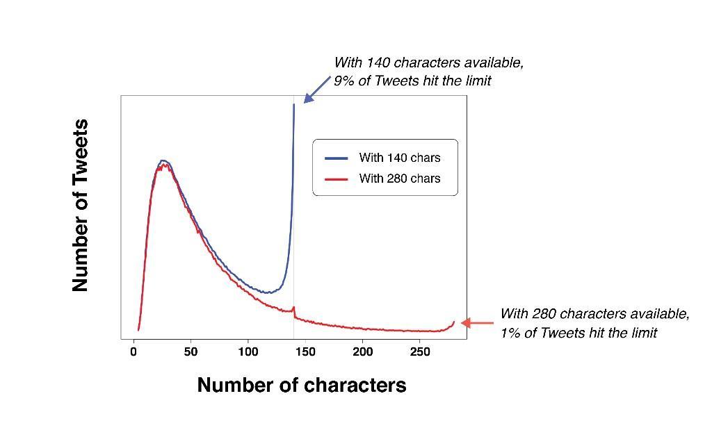Twitter 280 caratteri grafico