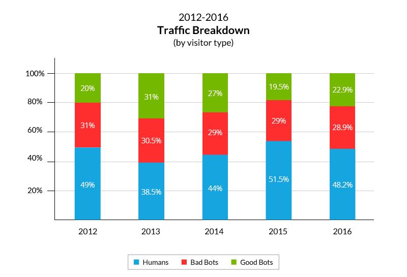 bot-internet-report-2016