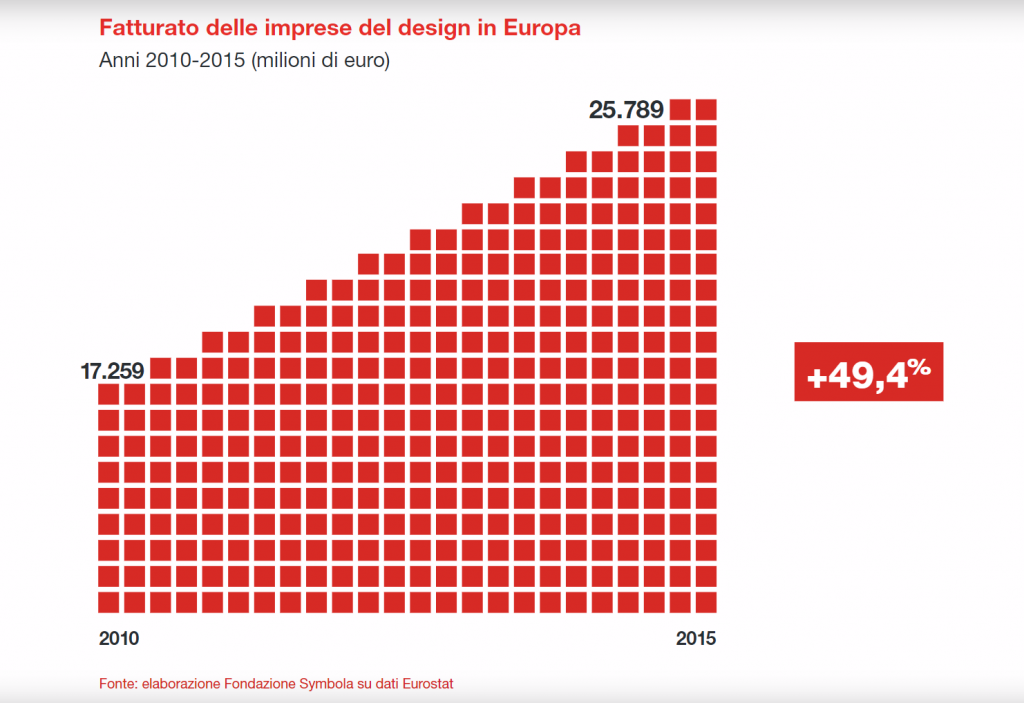 design economy