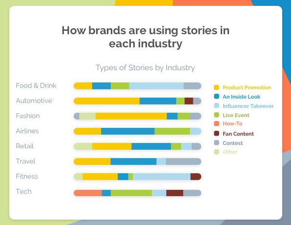 Come i brand utilizzano le Storie su Instagram
