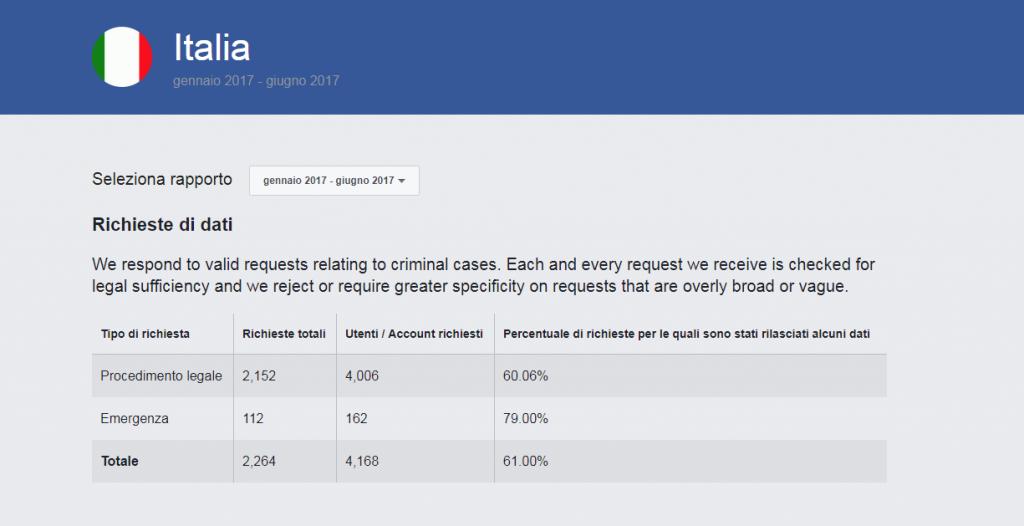 Facebook trasparenza dati degli utenti