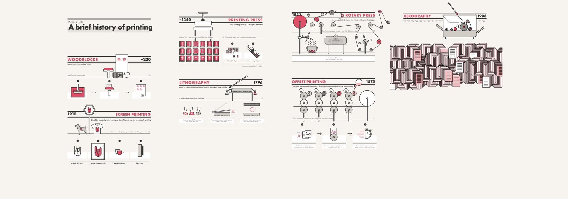 Breve storia della stampa: infografica