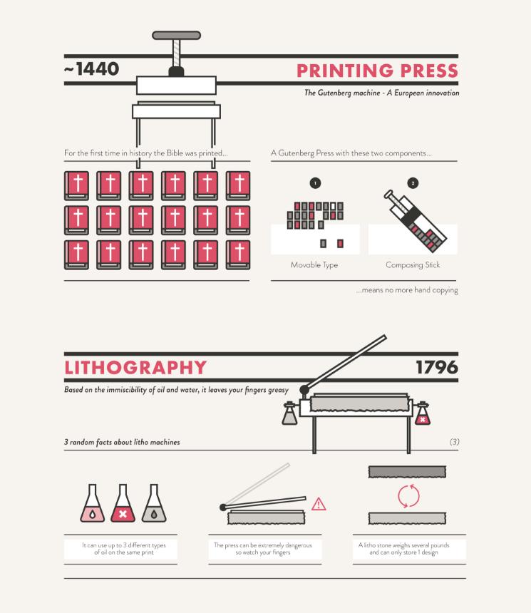 Storia della stampa