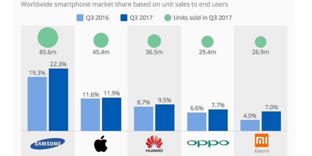 Vendite smartphone smartphone 2017 Q3: tornano a crescere Gartner