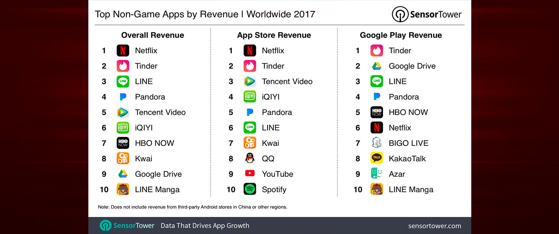 Le migliori app a pagamento 2017: Netflix batte tutti