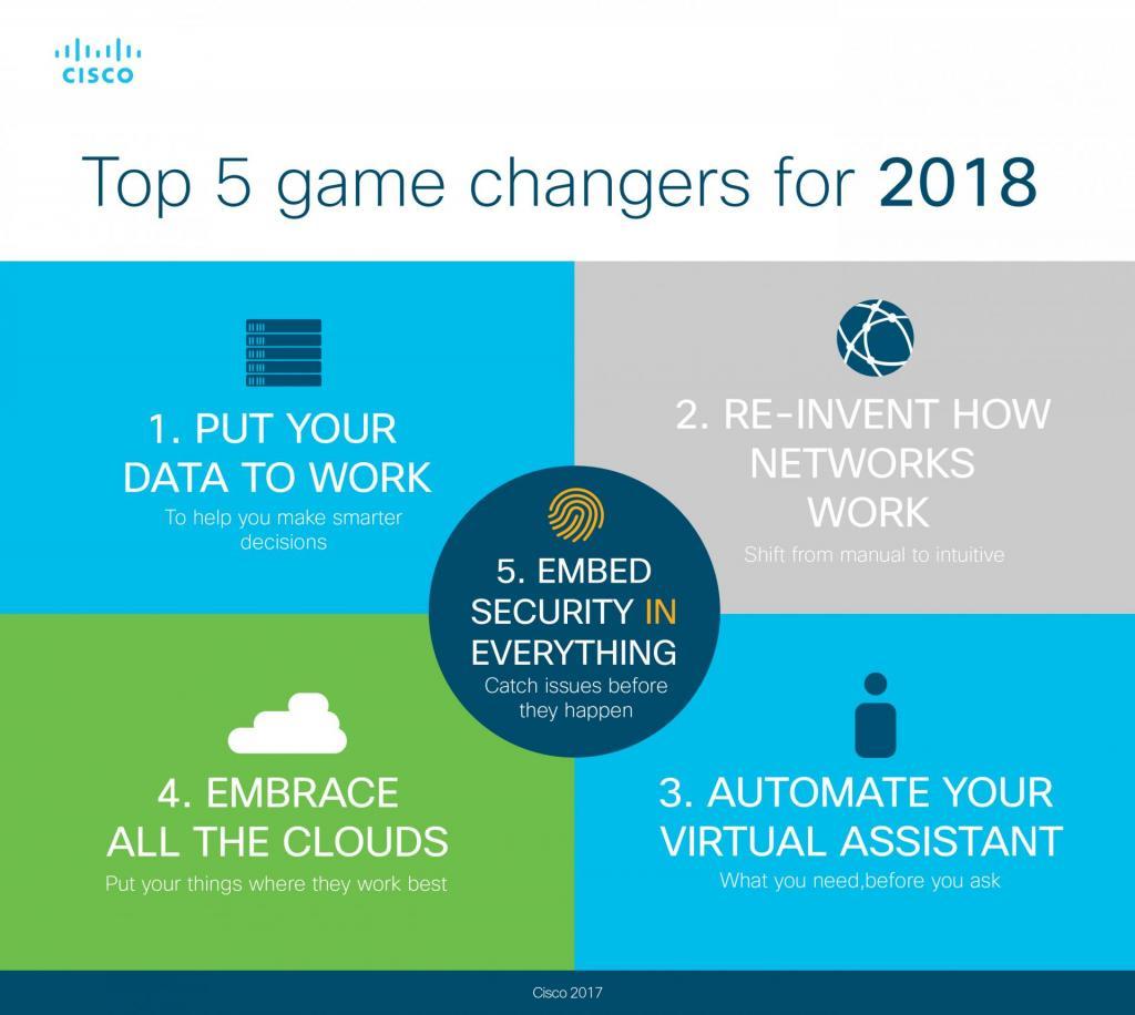 cisco 5 innovazioni 2018