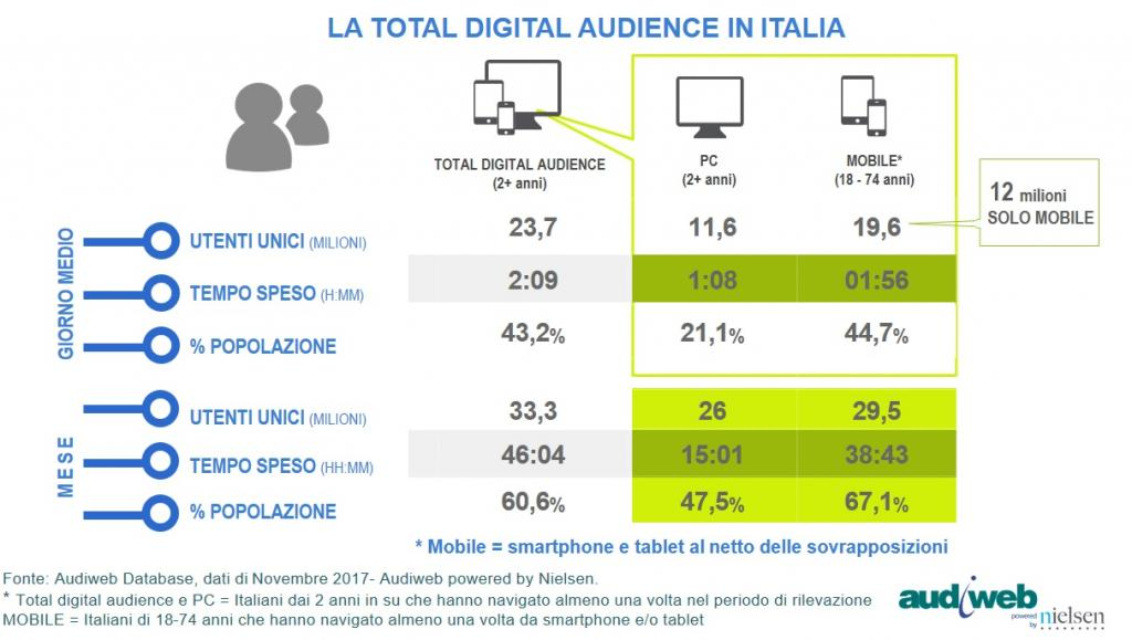 Dati Internet Italia Audiweb