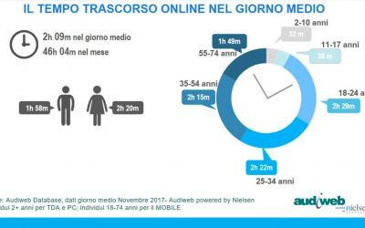 Dati Internet Italia Audiweb: il 60% degli italiani è online