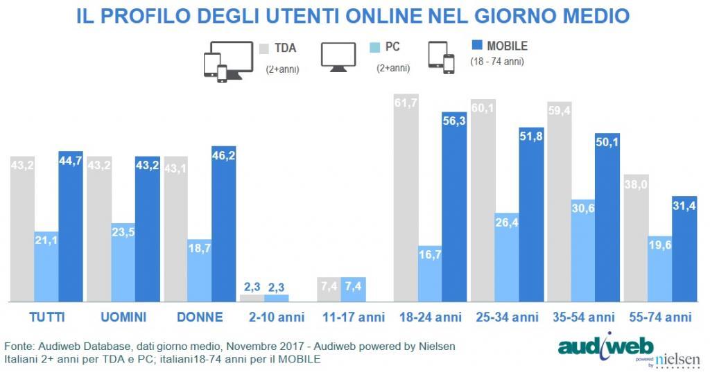 Dati Internet Italia