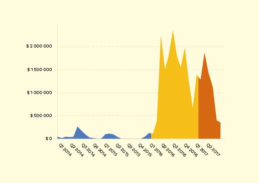 Ransomware: un mercato da 25 milioni di dollari in 2 anni