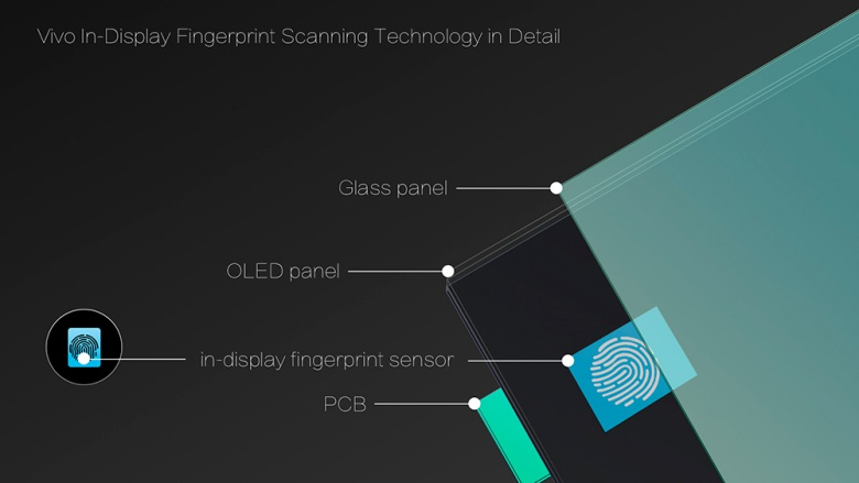 vivo Fingerprint-Scanner