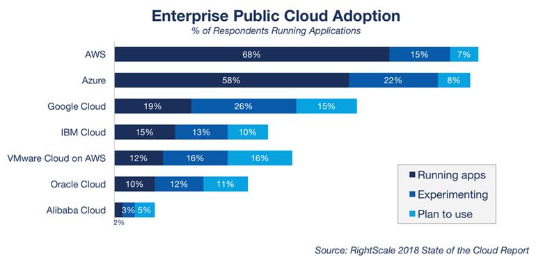 Classifica cloud provider 2018 - RightScale