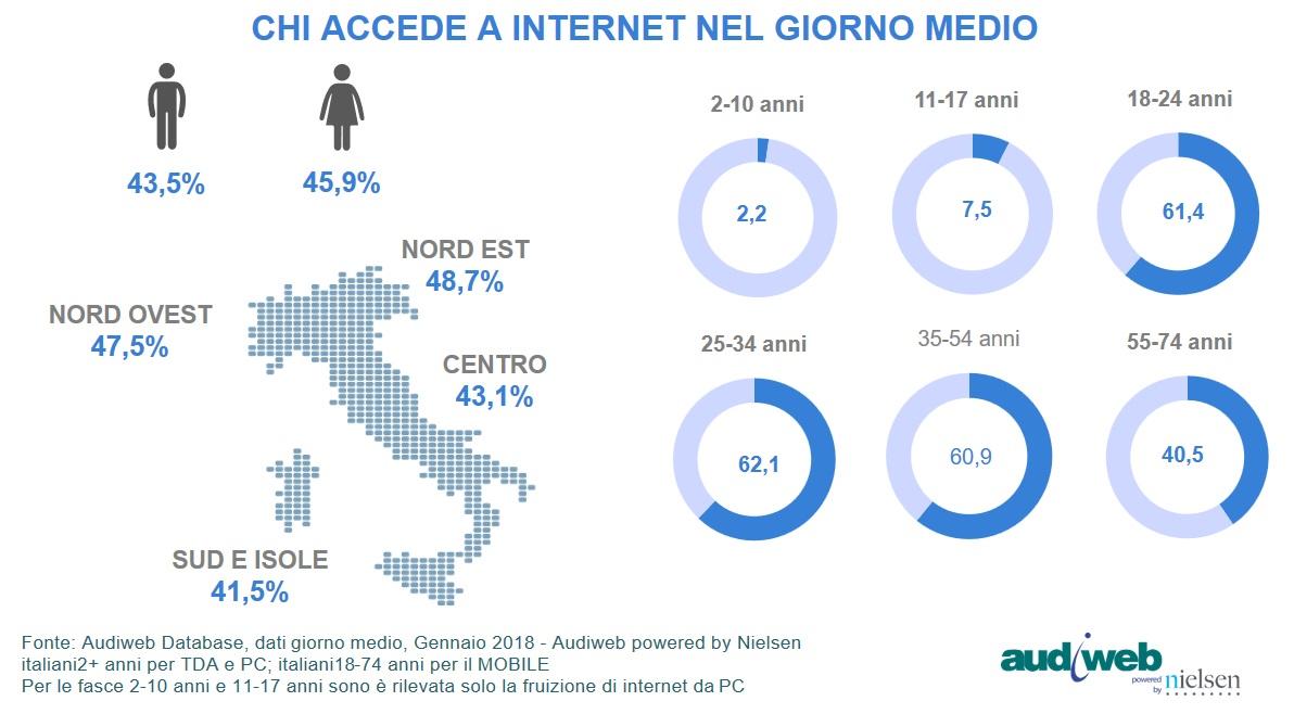 Dati Audiweb: 33,9 milioni di italiani online a gennaio 2018