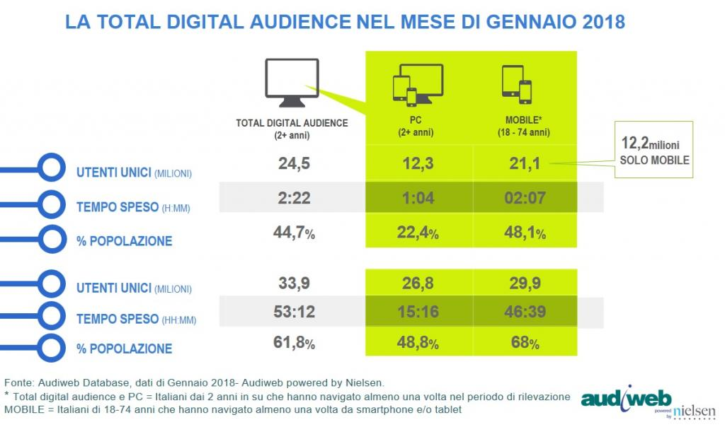 Dati Audiweb gennaio 2018 total digital audience