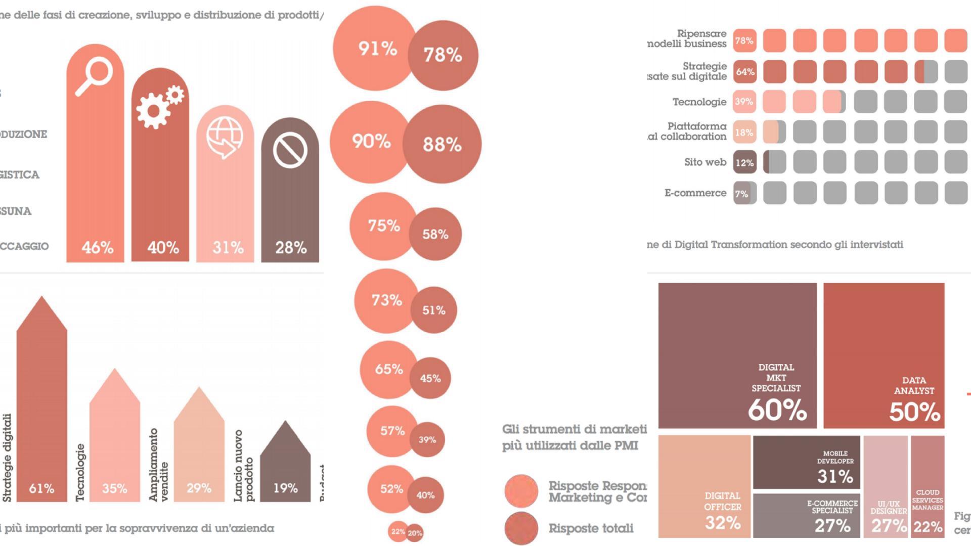 Investimenti digital transformation nelle aziende italiane