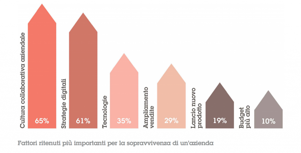 Investimenti Digital Transformation Italia