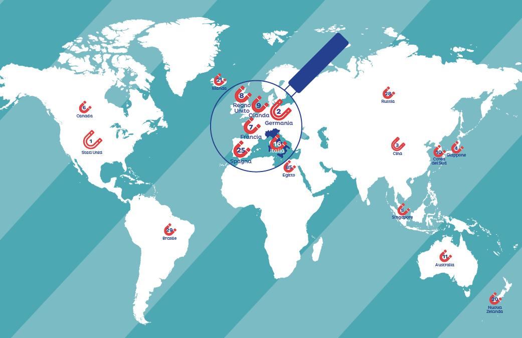 Indice Globale di Attrattività:  l'Italia è 16esima, guadagna una posizione